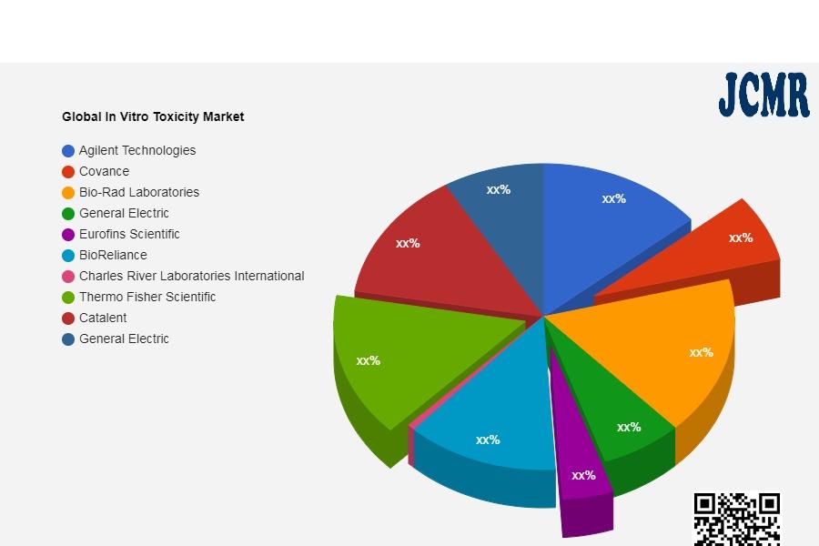 Global In Vitro Toxicity Market