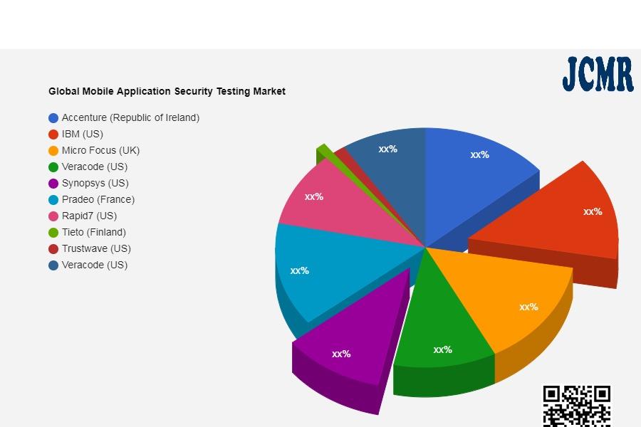 Global Mobile Application Security Testing Market