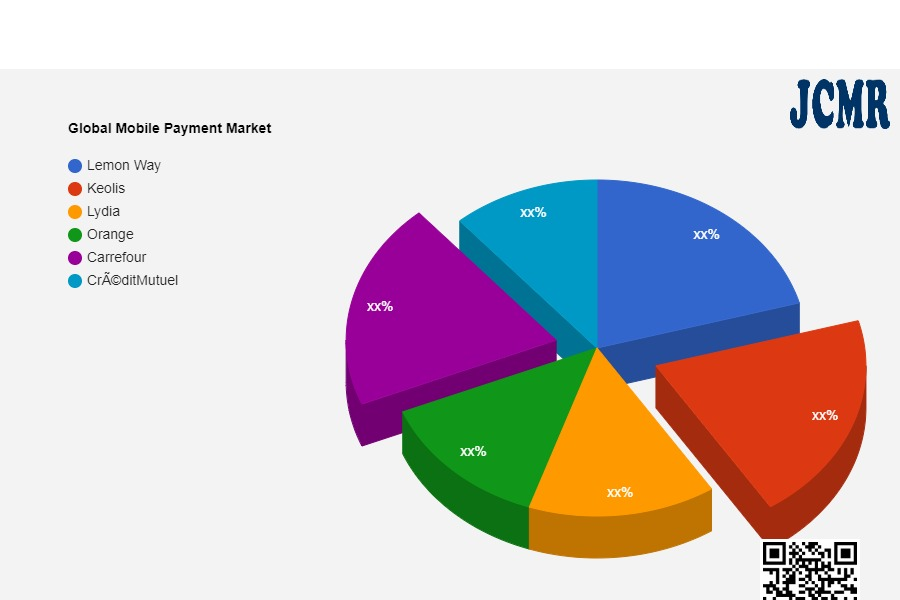 Global Mobile Payment Market