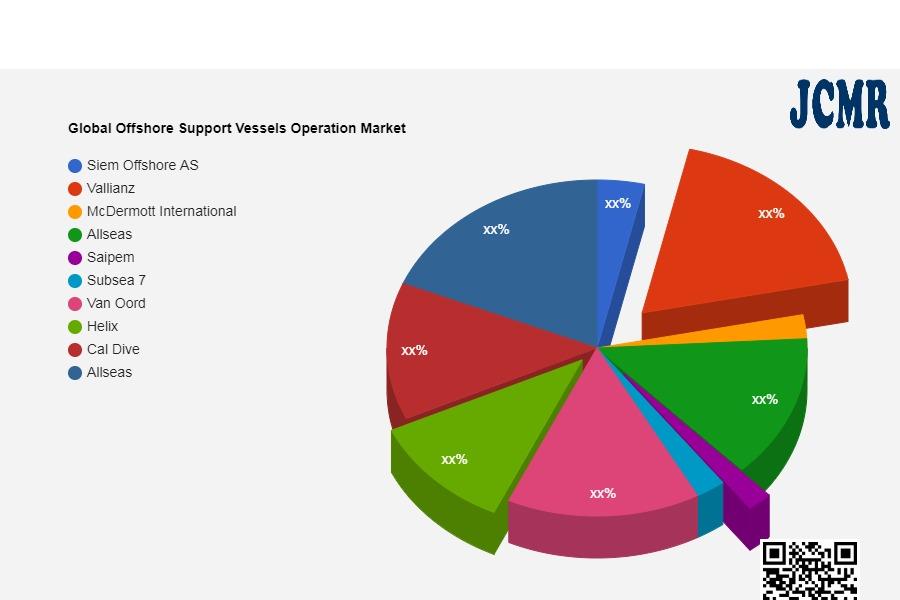 Global Offshore Support Vessels Operation Market