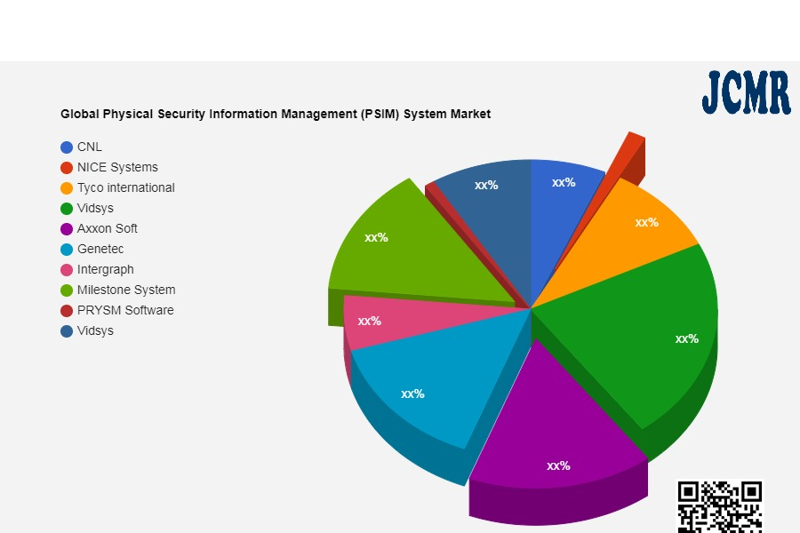 Global Physical Security Information Management (PSIM) System Market