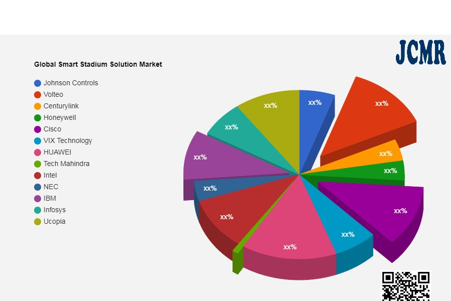 Global Smart Stadium Solution Market