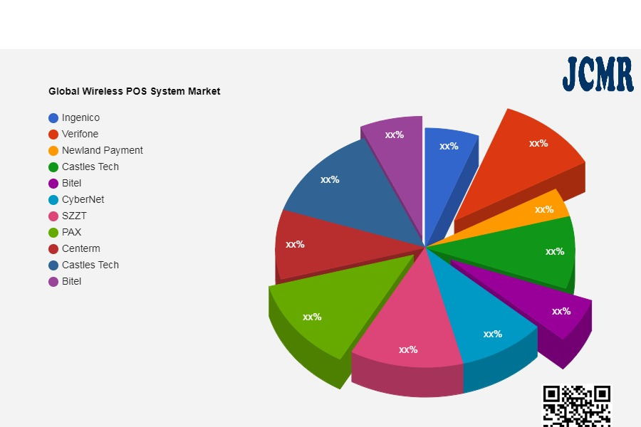 Global Wireless POS System Market