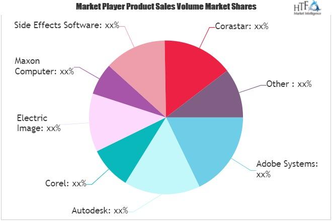 3D Animation Software Market
