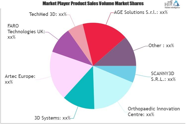3D Orthopedic Scanning System Market