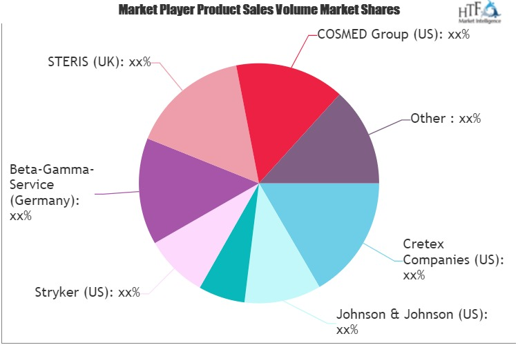 3rd Party Outsourcing of Central Sterile Services Market