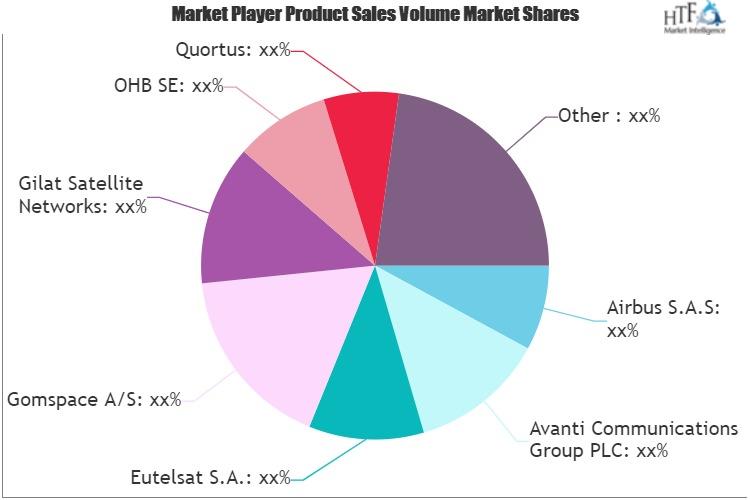 5G Satellite Communication Market