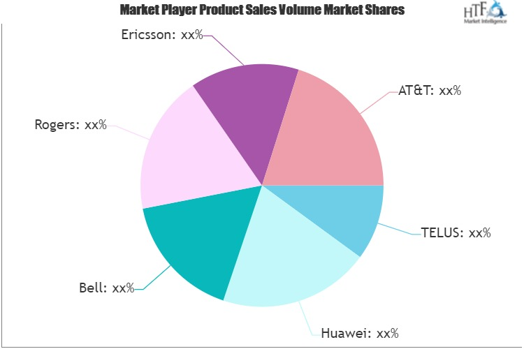 5G Wireless Ecosystem Market (1)