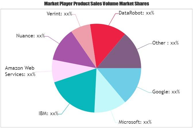AI Software Platforms Market