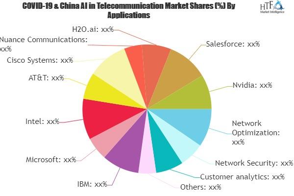 AI in Telecommunication Market
