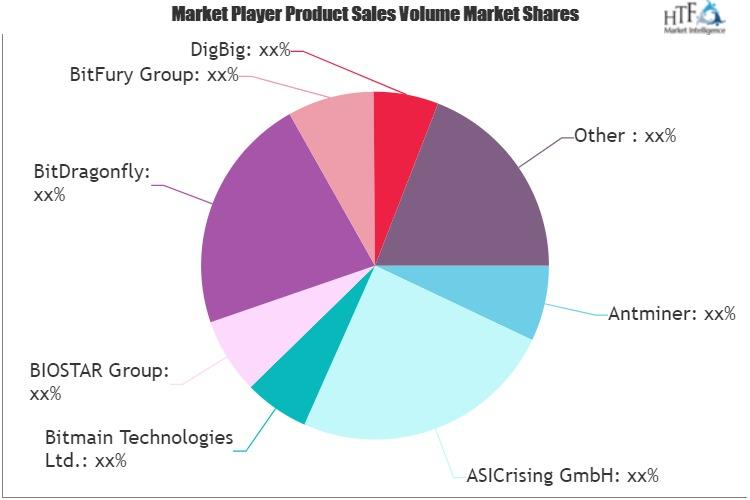 ASIC Chips Market