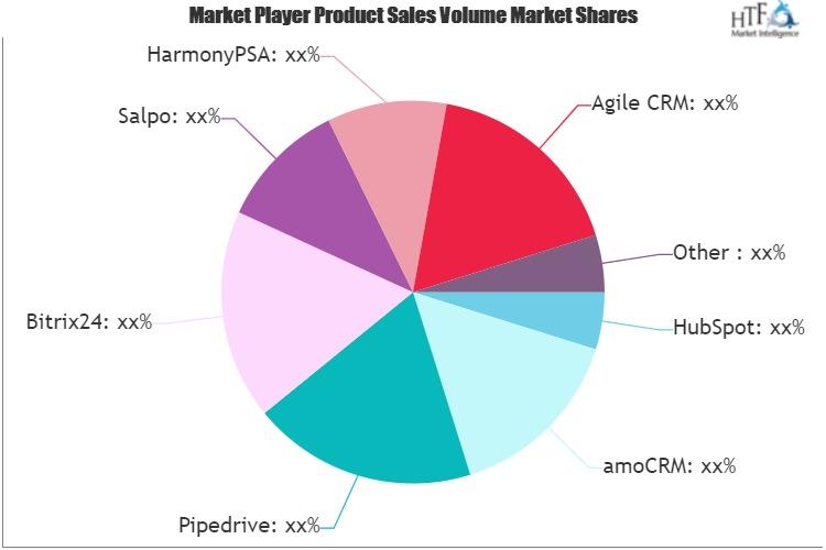 Account Management Software Market