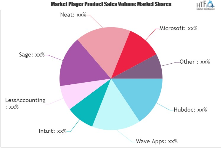 Accounting And Bookkeeping Software Market