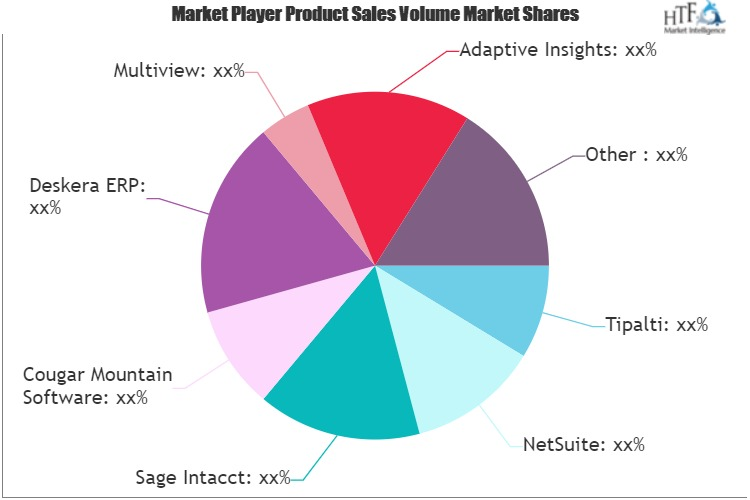 Accounting Software For Consultants Market