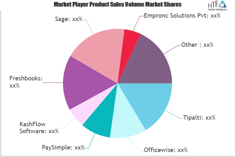 Accounts Payable And Procurement Services Market