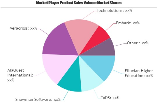 Admissions Software Market