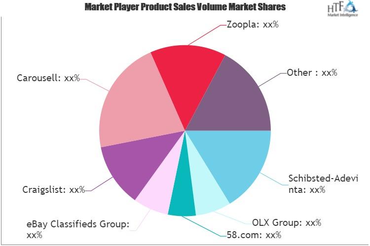 Advertisement Posting Services Market