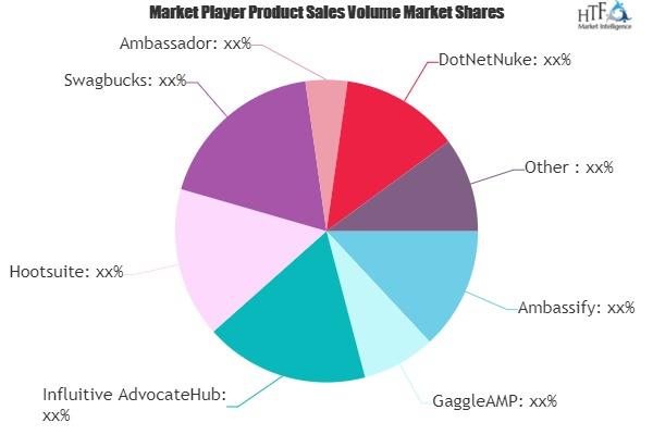 Advocate Marketing Software Market