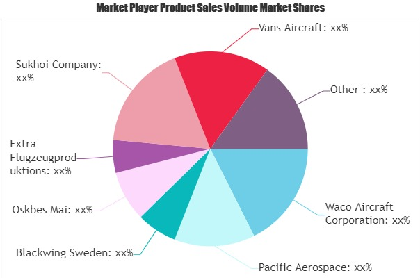 Aerobatic Aircraft Market
