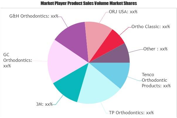 Aesthetic Orthodontic Bracket Market
