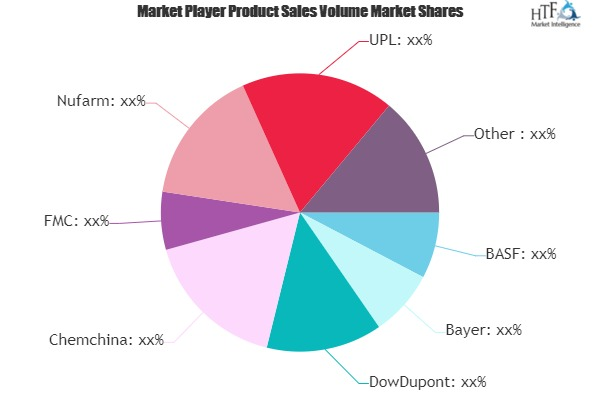 Agricultural Insecticide Market