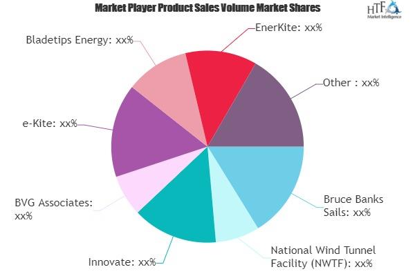 Airborne Wind Energy Equipment Market