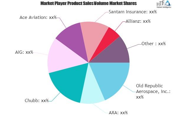 Aircraft Insurance Market