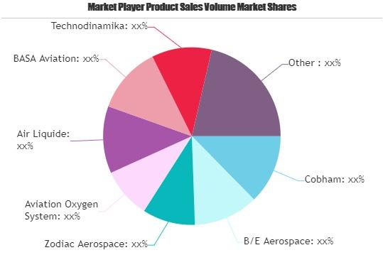 Aircraft Oxygen Systems Market