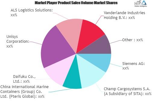 Airport Logistics Systems Market