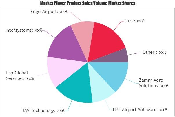Airport Management Software Market