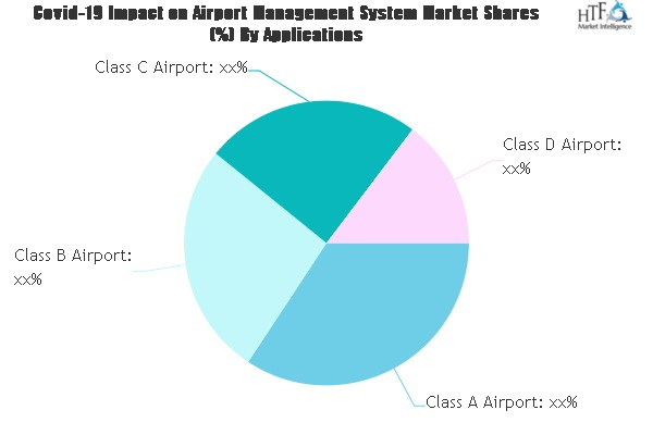 Airport Management System Market