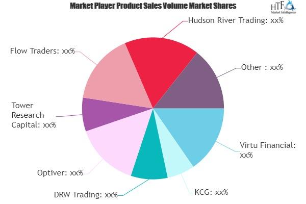Algorithmic Trading Software Market