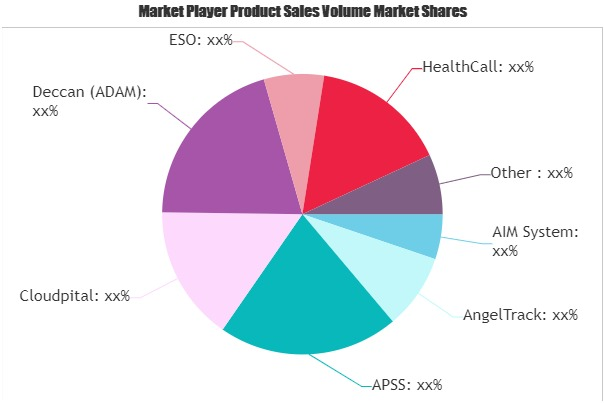 Ambulance Billing Software Market