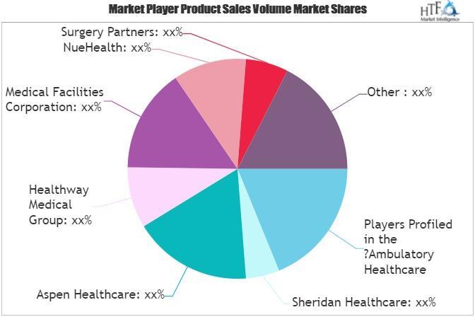 Ambulatory Healthcare Service Market
