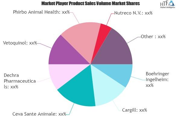 Animal Healthcare Market