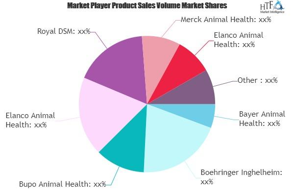 Animal Hormones Market