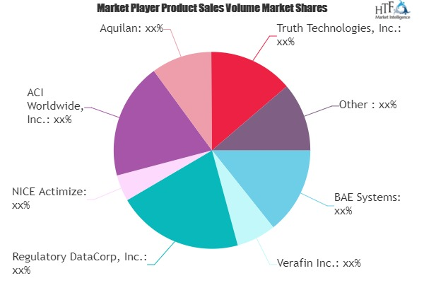 Anti-Money Laundering (AML) Software Market