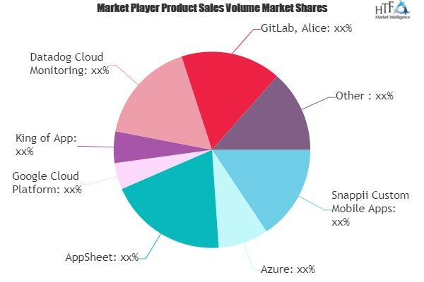 Application Development Market