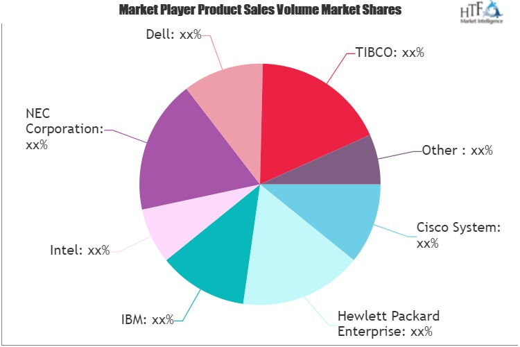 Application Infrastructure Technologies Market