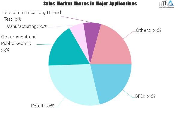 Application Integration Platform Market