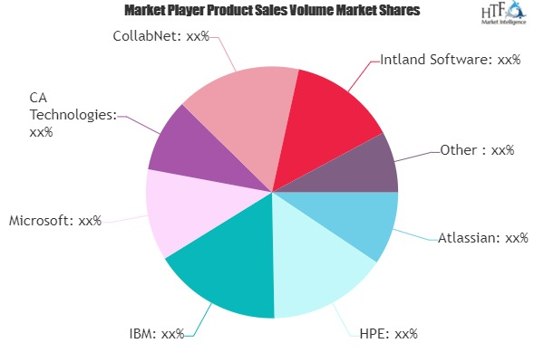 Application Lifecycle Management Market