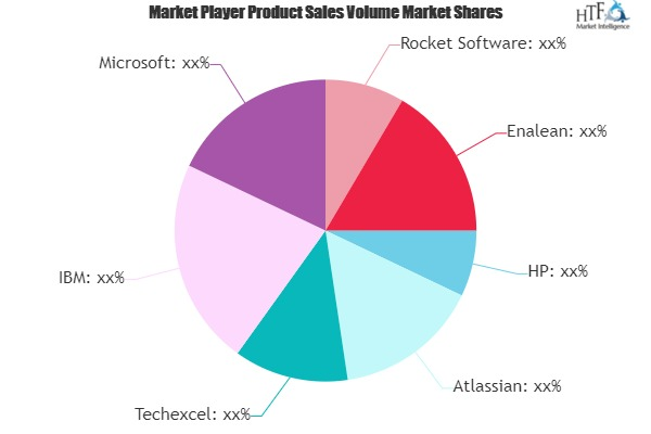 Application Lifecycle Management Software Market