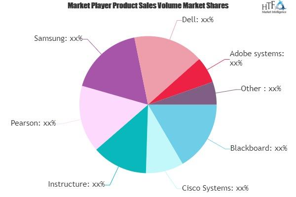 Artificial Intelligence Education Technology Market