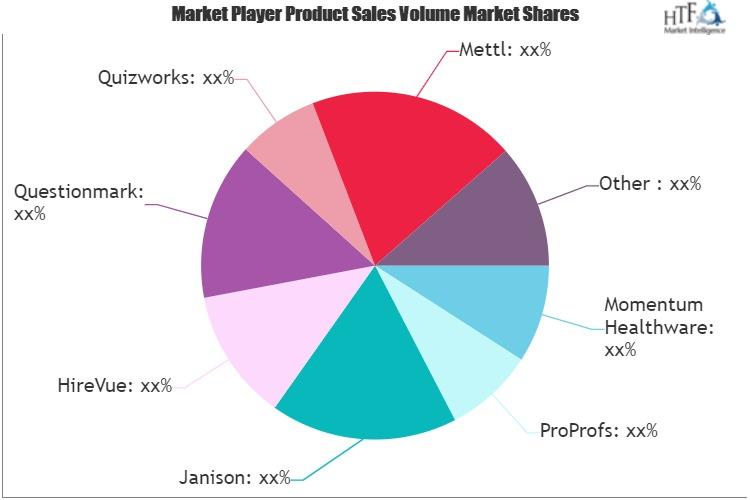 Assessment Software Market