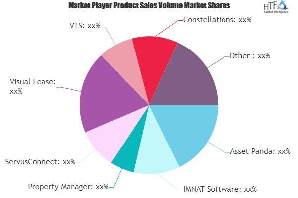 Asset Leasing Software Market