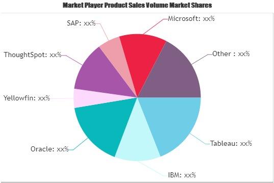 Augmented Analytics Software Market