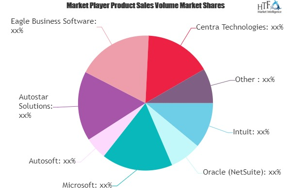Auto Dealer Accounting Software Market