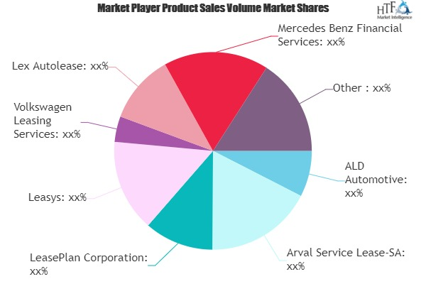 Auto Leasing Services Market