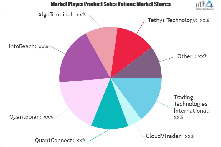 Automated Trading Systems Market