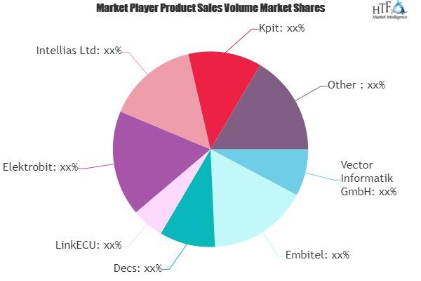 Automobile ECU Software Market